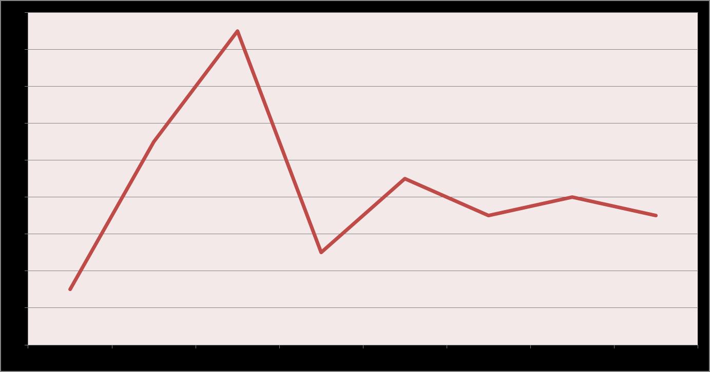 Diagramm_Altersverteilung