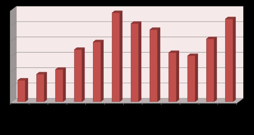 Diagramm_EinsatzverteilungMonat