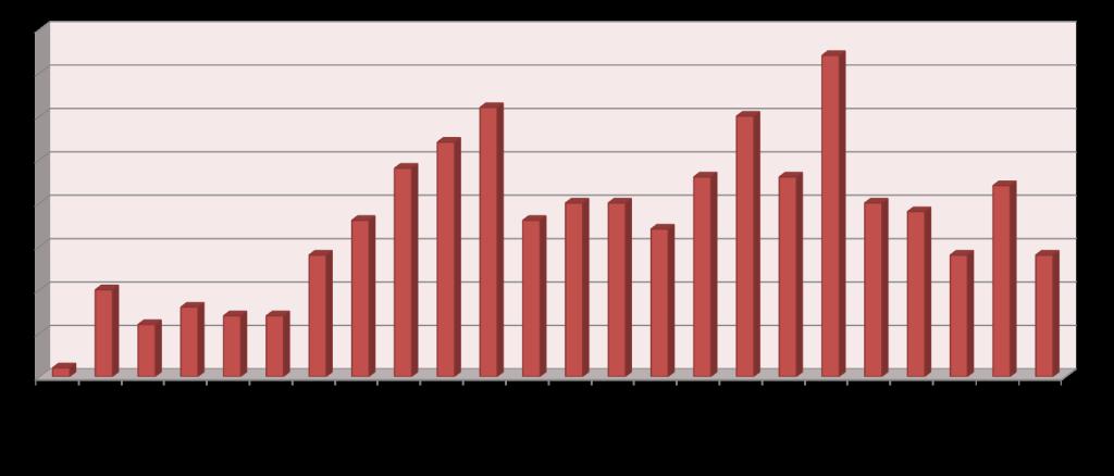Diagramm_EinsatzverteilungStunde