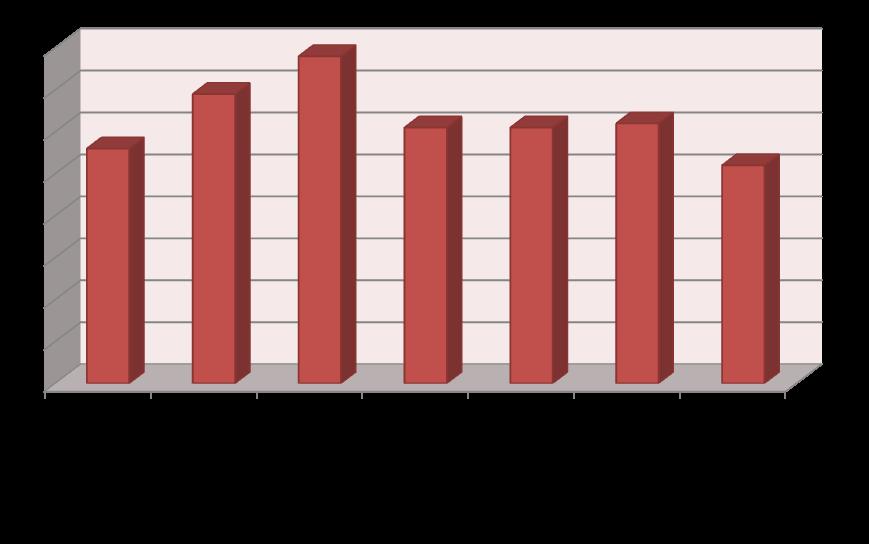 Diagramm_EinsatzverteilungTag